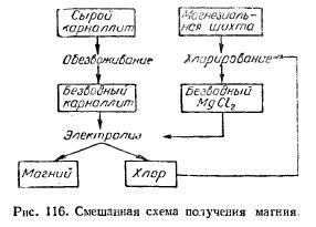 Схема получение магния